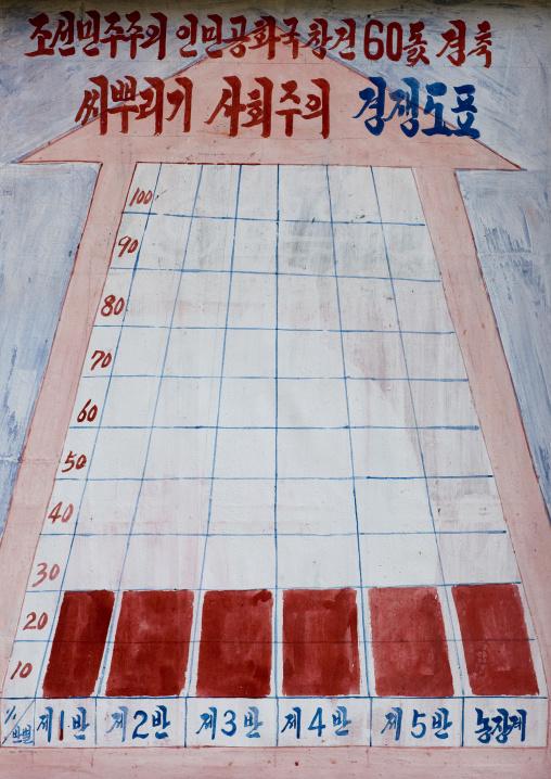Productivity planning board in a North korera farm, Kangwon Province, Chonsam Cooperative Farm, North Korea