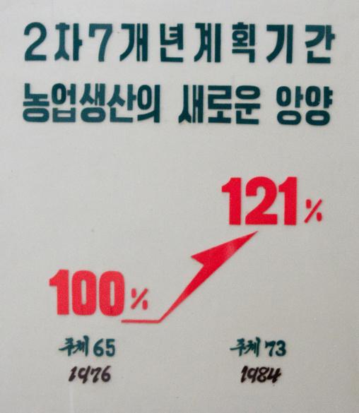 Board of statistics in a North Korean museum, Kangwon Province, Chonsam Cooperative Farm, North Korea